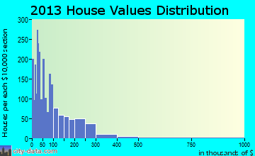 Mims home values distribution