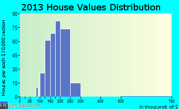 Mission Bay home values distribution