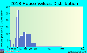 Montverde home values distribution