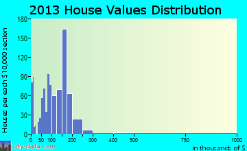 Newberry home values distribution