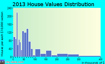 North Brooksville home values distribution