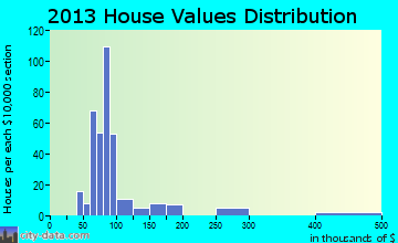 North De Land home values distribution