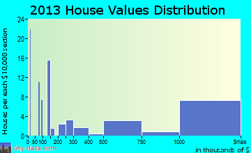 North Key Largo home values distribution