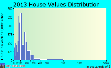North Miami home values distribution