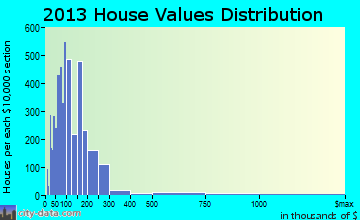 North Miami Beach home values distribution