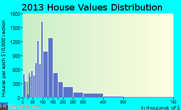 North Port home values distribution
