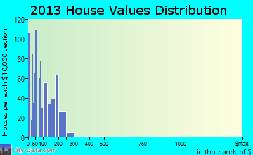 Okeechobee home values distribution