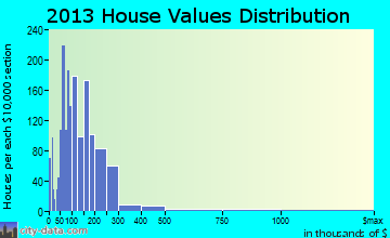 Oldsmar home values distribution