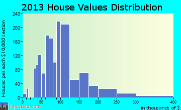 Opa-locka home values distribution