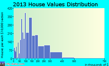 Pace home values distribution
