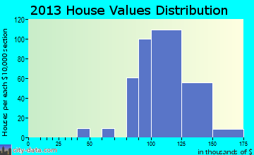 Palm Aire home values distribution