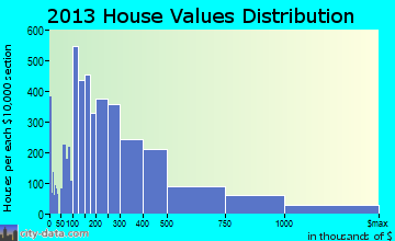 Palm Beach Gardens home values distribution