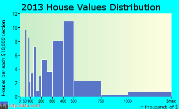 Palm Beach Shores home values distribution