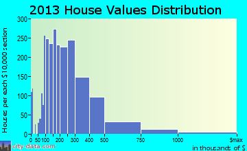 Palm City home values distribution