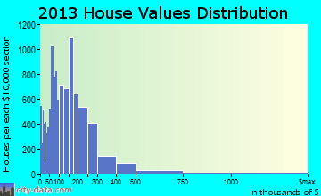 Palm Harbor home values distribution