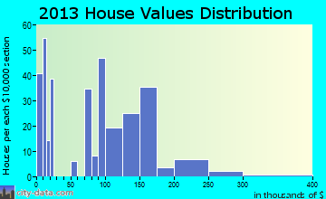Rock Creek home values distribution