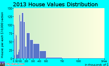 Panama City Beach home values distribution