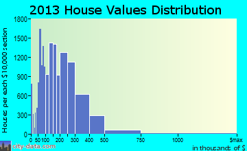 Pembroke Pines home values distribution