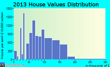 Pine Hills home values distribution