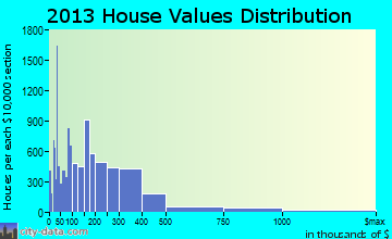 Plantation home values distribution