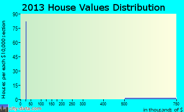 Plantation Island home values distribution