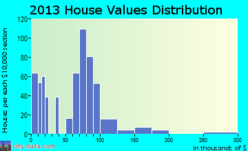 Pompano Estates home values distribution