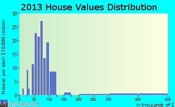 Ponce de Leon home values distribution