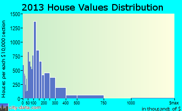 Pompano Beach home values distribution