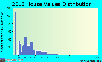 Port St. Joe home values distribution