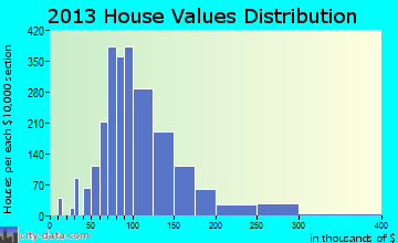 Port St. John home values distribution