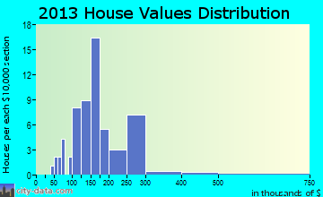 St. Florian home values distribution