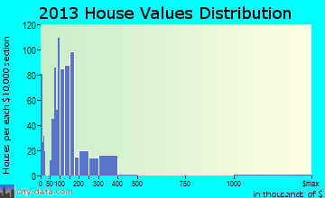 Ridge Wood Heights home values distribution