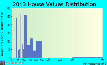Roosevelt Gardens home values distribution