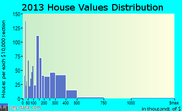 St. James City home values distribution