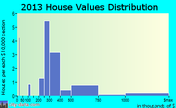 St. Leo home values distribution