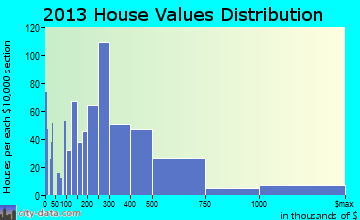 St. Pete Beach home values distribution