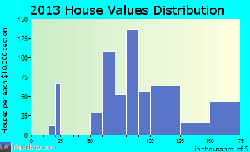 Samoset home values distribution