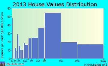 Sanibel home values distribution