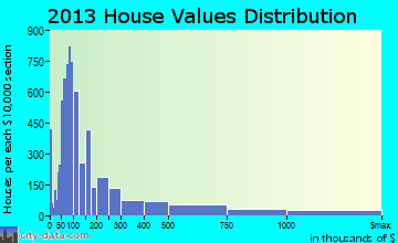 Sarasota home values distribution