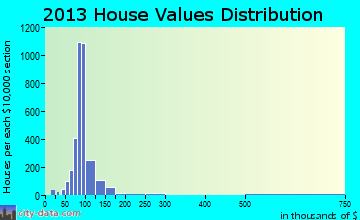 Scott Lake home values distribution