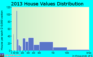 Sawgrass home values distribution