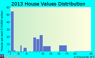 Schall Circle home values distribution