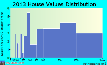 Sea Ranch Lakes home values distribution