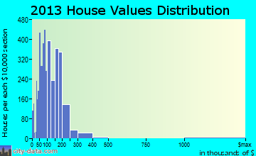 Sebastian home values distribution