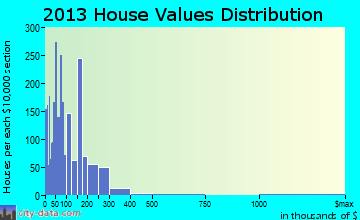 Shady Hills home values distribution