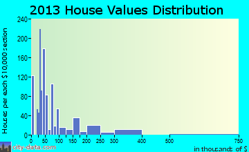Sharpes home values distribution
