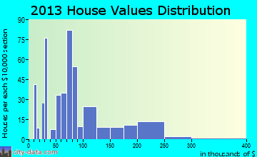 Sneads home values distribution