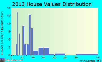Sopchoppy home values distribution