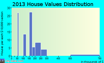Sorrento home values distribution