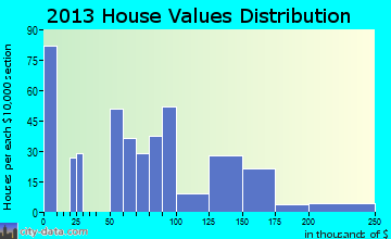 South Bay home values distribution